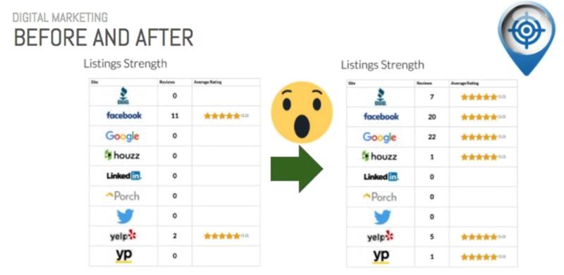 digital marketing results example